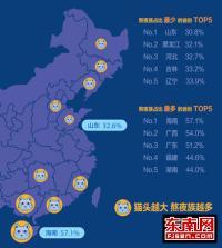 《中国网民熬夜报告》: 海南最能敖 00后是主力军