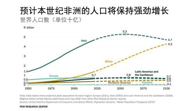 报告:世界人口本世纪末将在近代史上第一次停止增长