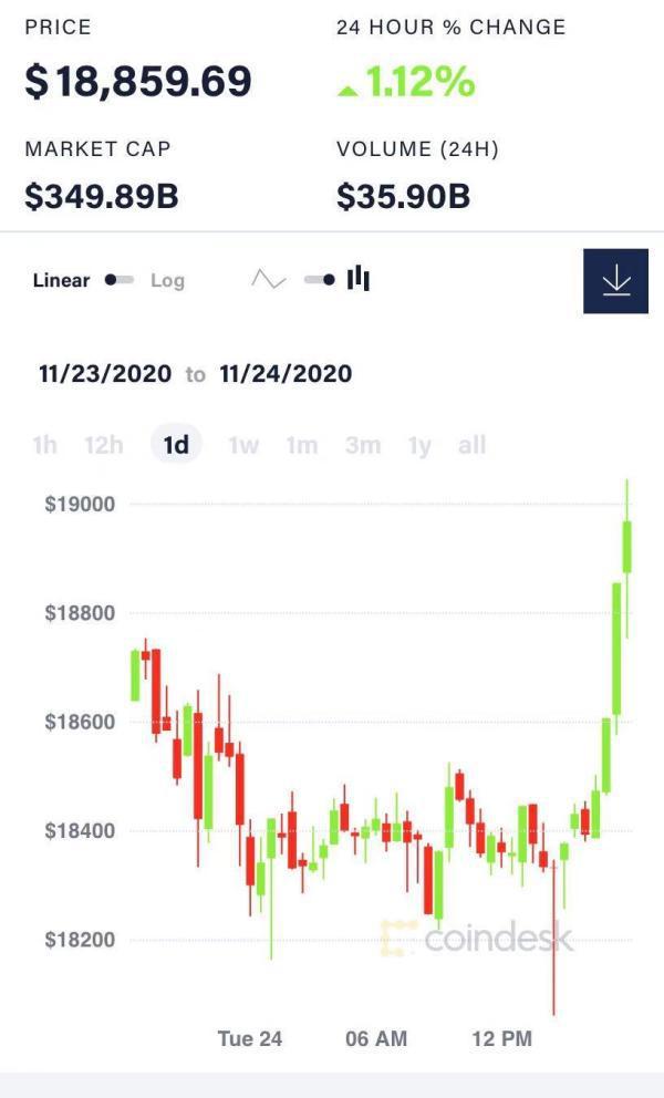 一日内比特币价格走势
