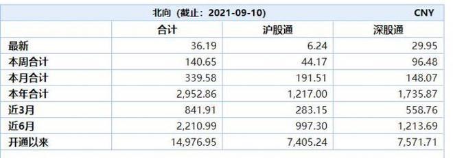 北向资金一周净买入逾140亿元 重点扫货股曝光(名单)