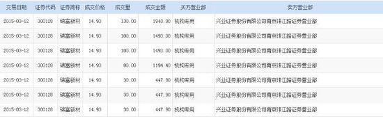 锦富新材获机构折价2.99%接盘500万股