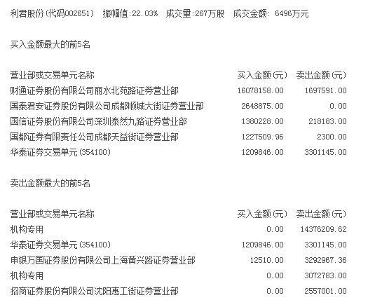 利君股份股价巨震 两机构抛货1745万元