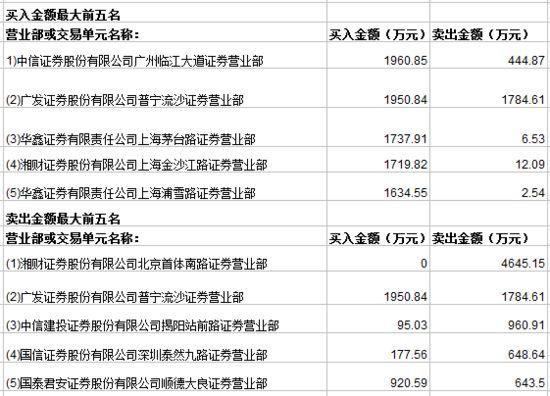 高送转股佳隆股份大涨9.2% 主力资金净流入1048万