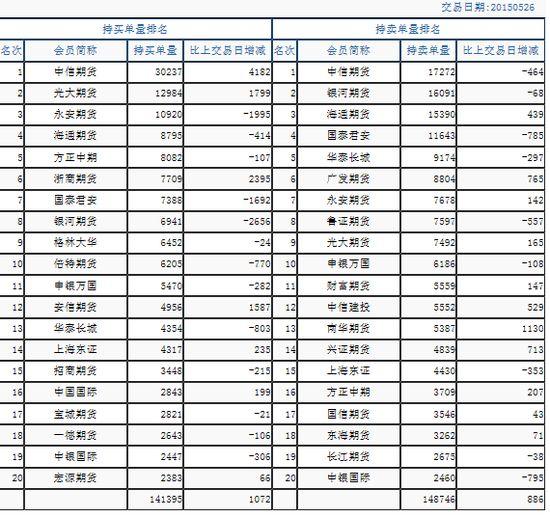 IF1506净空单增至7351手 中信期货加多4182手
