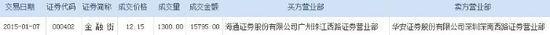 金融街:安邦人寿溢价7.24%接货1300万股