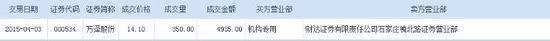 万泽股份获机构平价接盘350万股 成交额达4935万
