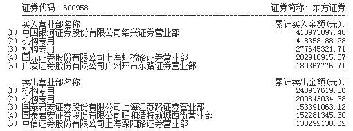 东方证券涨停 两机构买入金额合计6.96亿元