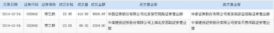 荣之联遭股东减持506.6万股 成交金额达1.16亿元