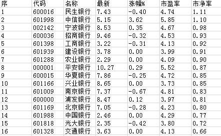 """银行股再度全面破净 QFII""""深爱""""买入不止"""