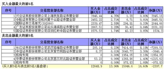 高德红外午后涨停 两机构卖出2932.88万元