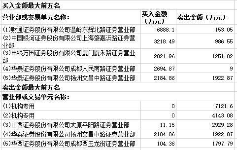 利源精制涨停知名游资买入6735万 两机构抛货