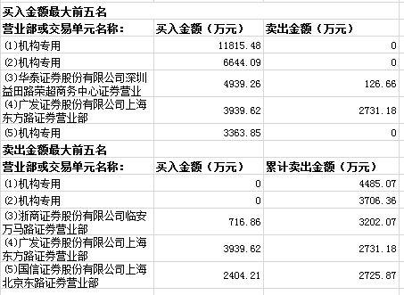 辉隆股份三日累计涨29% 三机构买入2.18亿元