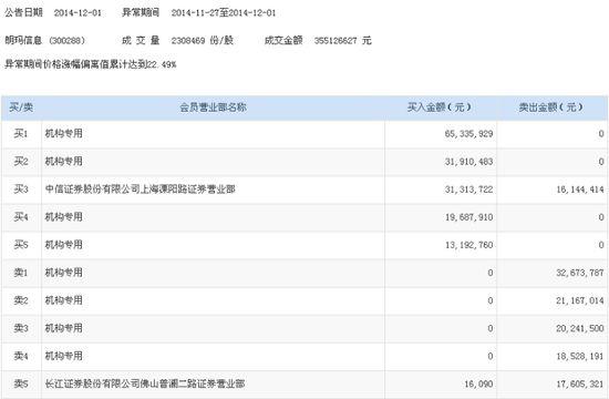 朗玛信息周一收涨5.12% 机构买卖互现