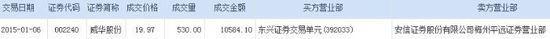 威华股份主力折价3.20%接货530万股