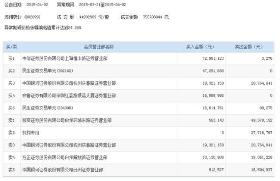 海翔药业涨停 主力资金净流入5192万元