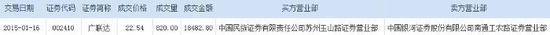 广联达主力大幅折价14.98%接货820万股