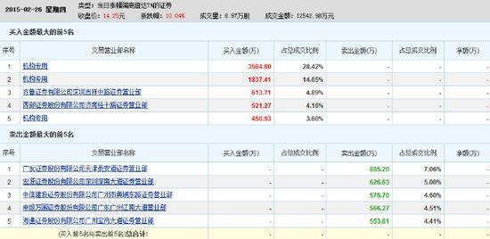 金陵饭店:养老概念股 两机构买入合计5401万元