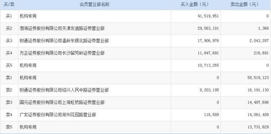 易联众冲高回落涨4.9% 机构游资出货