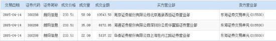 朗玛信息拟10转20 遭折价5%减持115万股