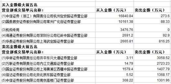 核电股强势沃尔核材涨停 一机构买入3477万元
