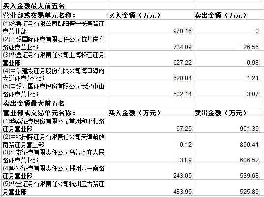 常铝股份再度涨停 主力资金净流入755万