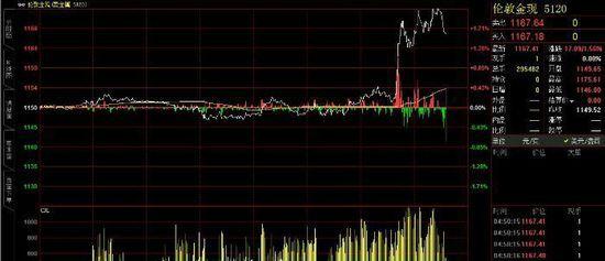 美联储意外下调经济预期 黄金原油乘风而起