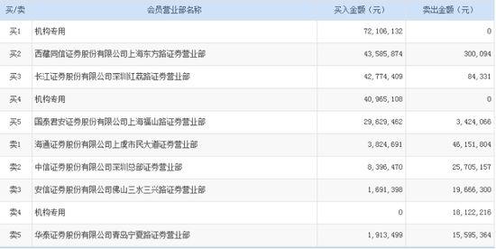 闰土股份屡创新高 两机构再买入11307万元