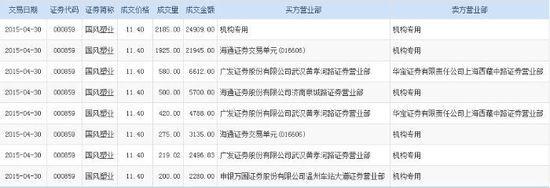 国风塑业折价成交6304万股 机构接盘2185万股