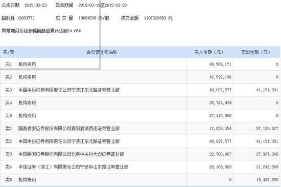 赢时胜机构资金净流入1.33亿 累计3日涨33.1%